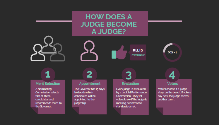 How a Judge Becomes a Judge