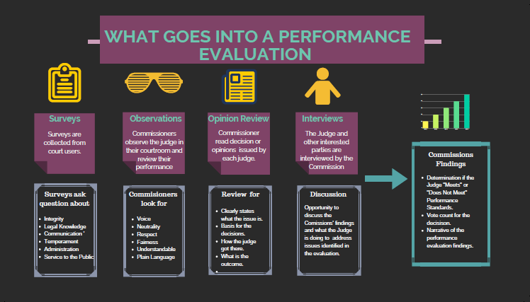 What Goes Into a Performance Evaluation